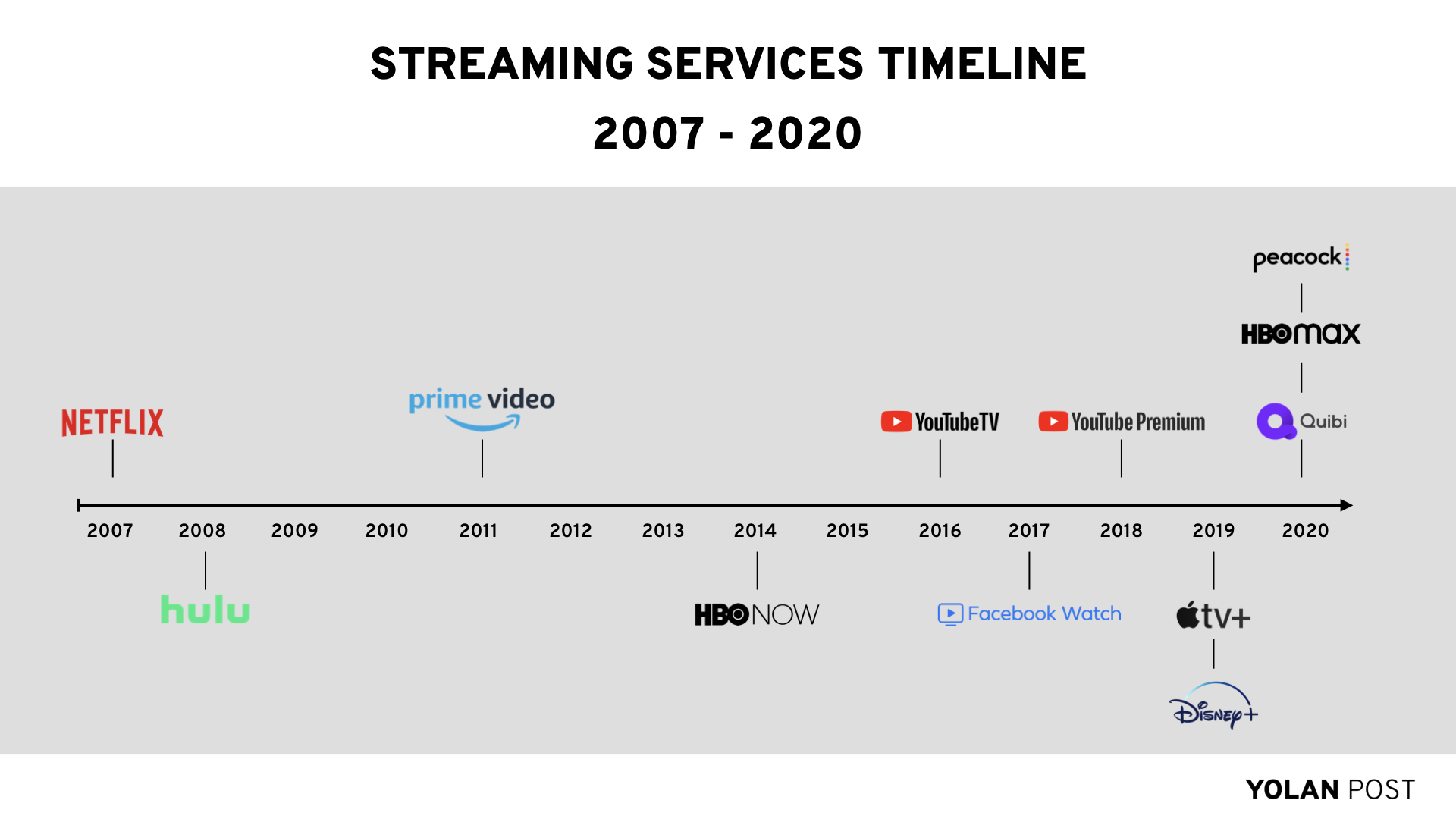 Streaming Services Timeline 2007-2020